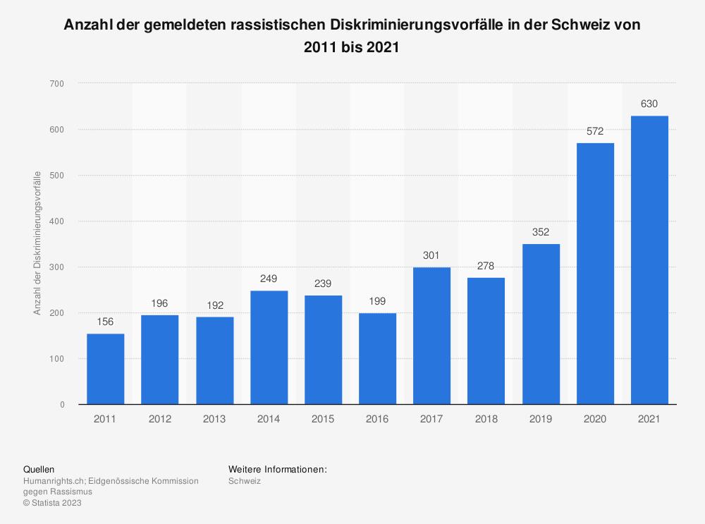 Statistik: Anzahl der rassistischen Diskriminierungsvorfälle in der Schweiz von 2008 bis 2018 | Statista