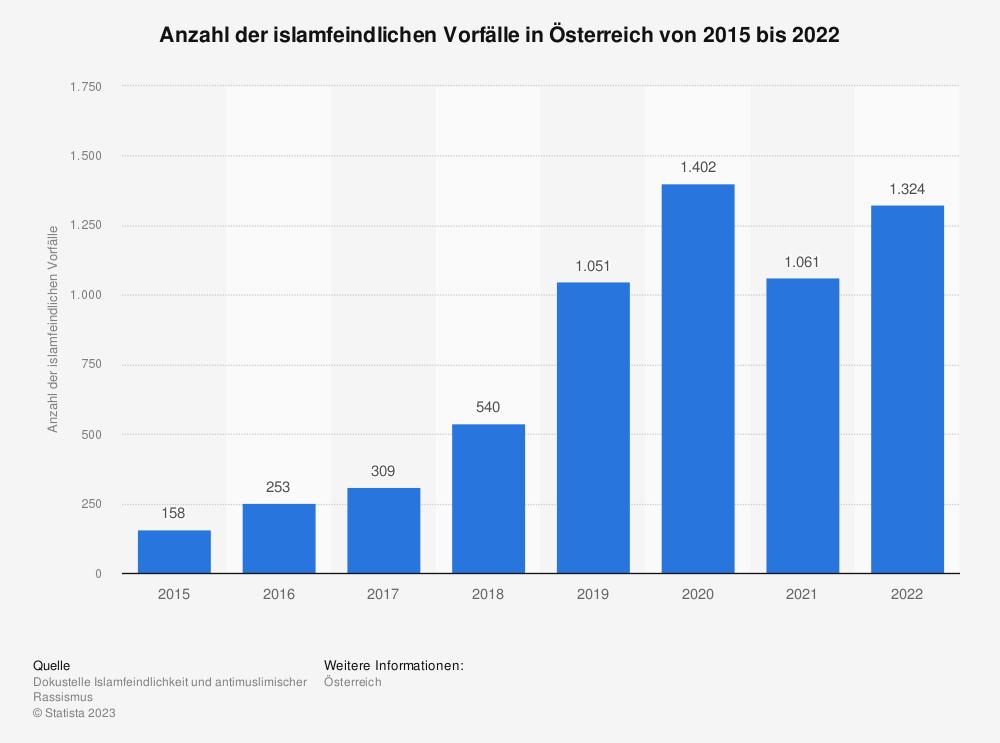 Statistik: Anzahl der islamfeindlichen Vorfälle in Österreich von 2015 bis 2019 | Statista