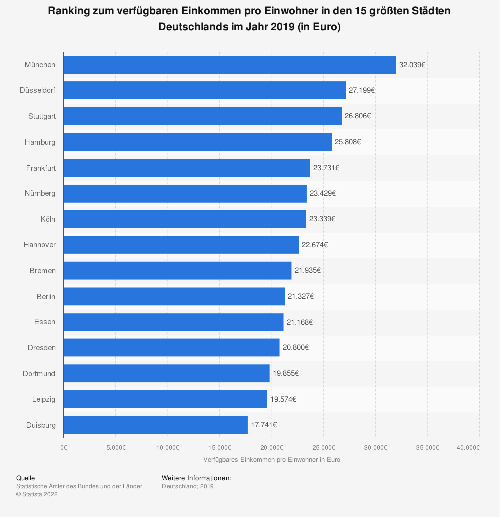 Statistics: Ranking of disposable income per inhabitant in the 15 largest cities in Germany in 2016 (in euros) | Statista