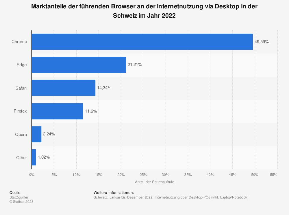 Statistik: Marktanteile der führenden Browser an der Internetnutzung via Desktop in der Schweiz im Jahr 2019 | Statista