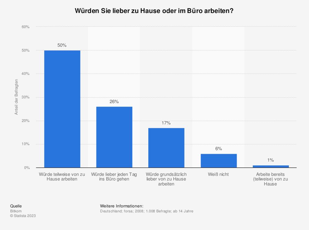 Würden Sie lieber zu Hause oder im Büro arbeiten? Grafik zur Befragung 2008