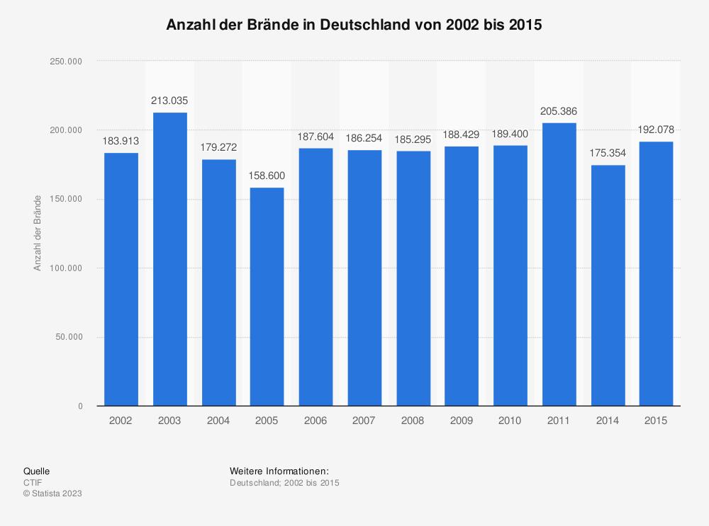 Statistik: Entwicklung der Gesamtanzahl der Brände in Deutschland von 2002 bis 2006 | Statista