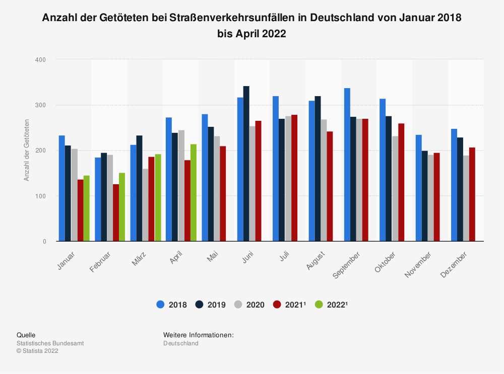 Statistik: Anzahl der bei Straßenverkehrsunfällen Getöteten in Deutschland von Dezember 2012 bis Januar 2014 | Statista