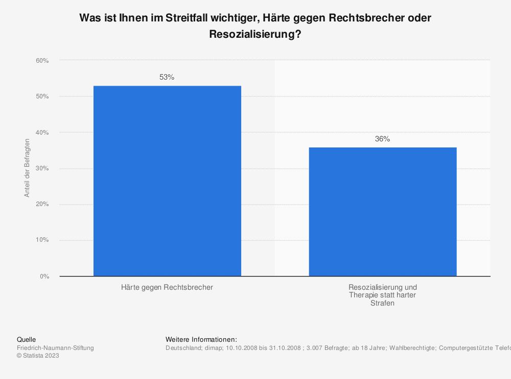 Statistik: Was ist Ihnen im Streitfall wichtiger, Härte gegen Rechtsbrecher oder Resozialisierung? | Statista