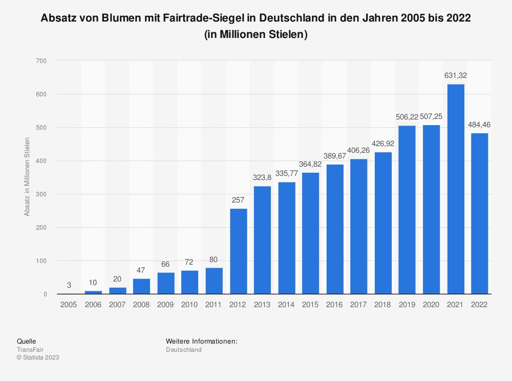 absatz von fairtrade blumen in deutschland bis 2016 statistik boncheck gmbh. Black Bedroom Furniture Sets. Home Design Ideas