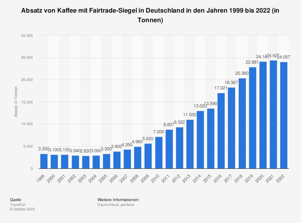 absatz von fairtrade kaffee in deutschland bis 2016 statistik boncheck gmbh. Black Bedroom Furniture Sets. Home Design Ideas