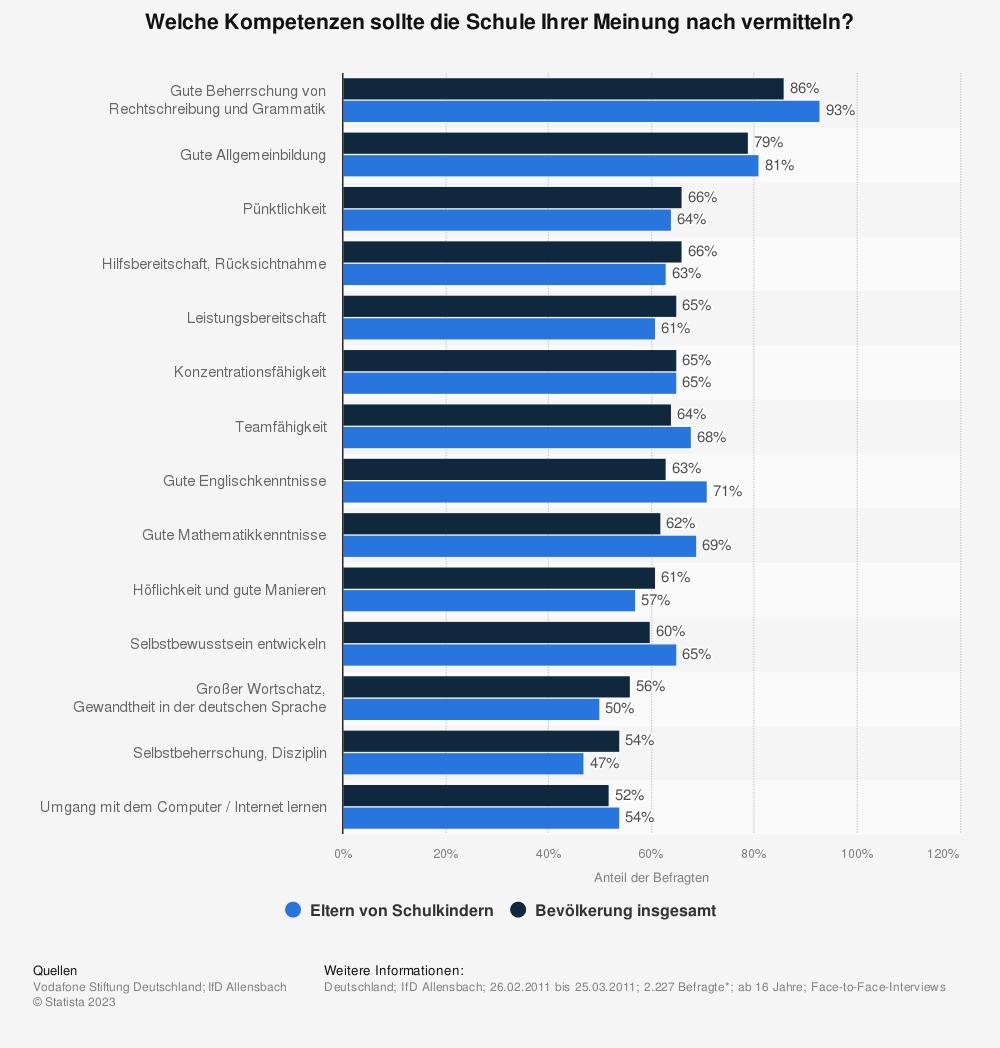 Statistik: Welche Kompetenzen sollte die Schule Ihrer Meinung nach vermitteln? | Statista