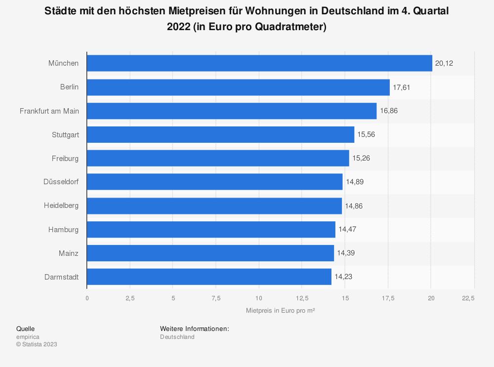 Statistik: Städte mit den höchsten Mietpreisen für Wohnungen in Deutschland im 4. Quartal 2015 (in Euro pro Quadratmeter) | Statista