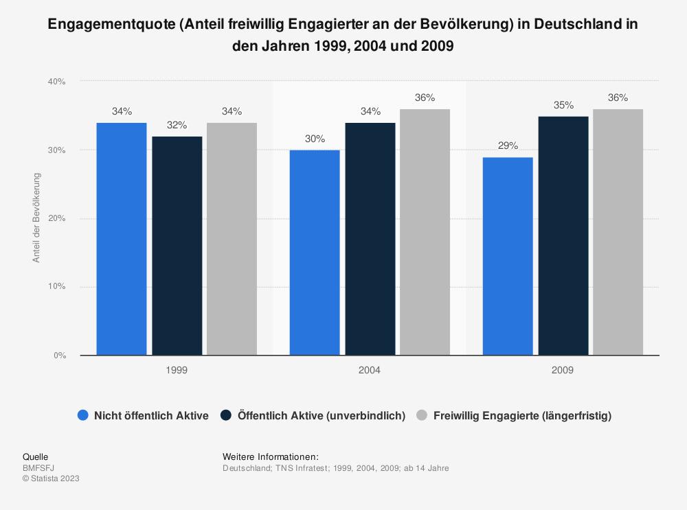 Statistik: Engagementquote (Anteil freiwillig Engagierter an der Bevölkerung) in Deutschland in den Jahren 1999, 2004 und 2009 | Statista
