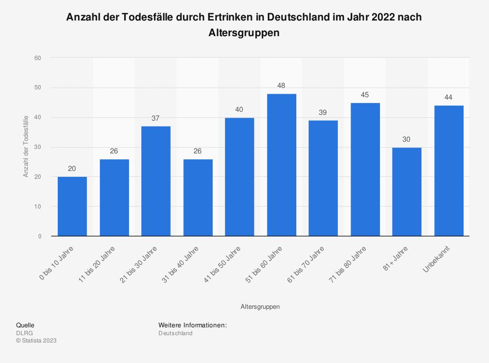 Statistik: Anzahl der Todesfälle durch Ertrinken in Deutschland im Jahr 2013 nach Altersgruppen | Statista