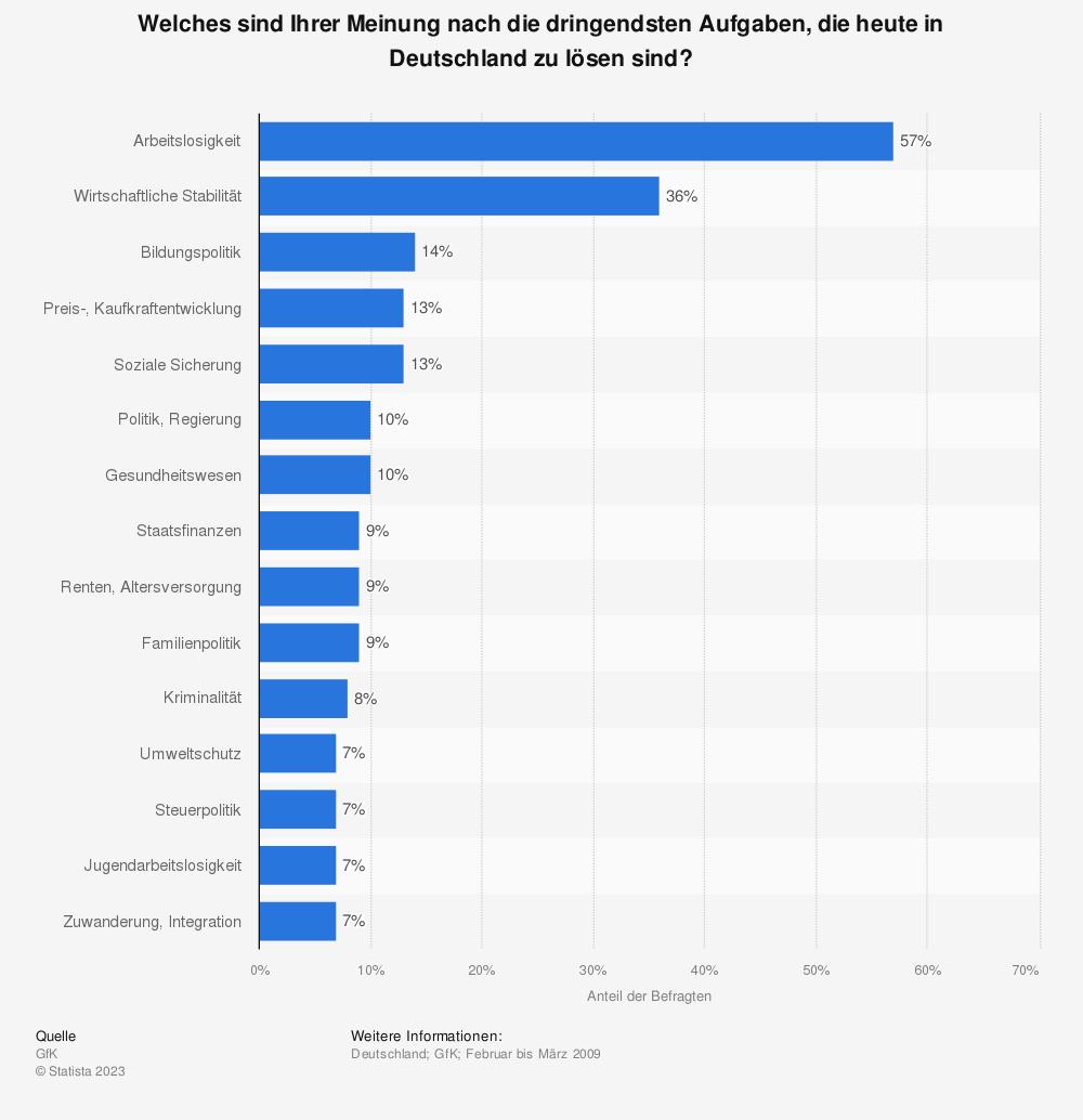 Statistik: Welches sind Ihrer Meinung nach die dringendsten Aufgaben, die heute in Deutschland zu lösen sind? | Statista